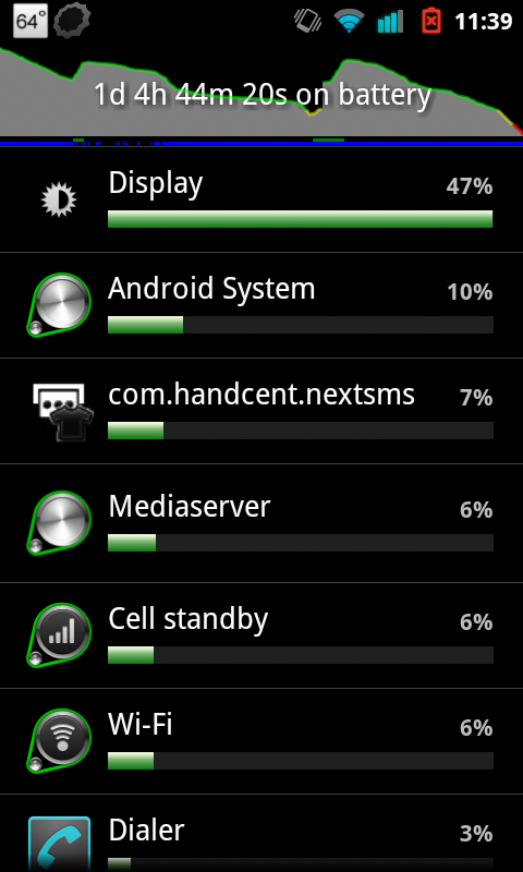 Nexus S 4G…Good Battery Life After All?